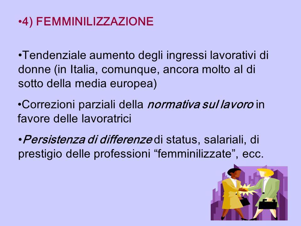 4) FEMMINILIZZAZIONE Tendenziale aumento degli ingressi lavorativi di donne (in Italia, comunque, ancora molto al di sotto della media europea)