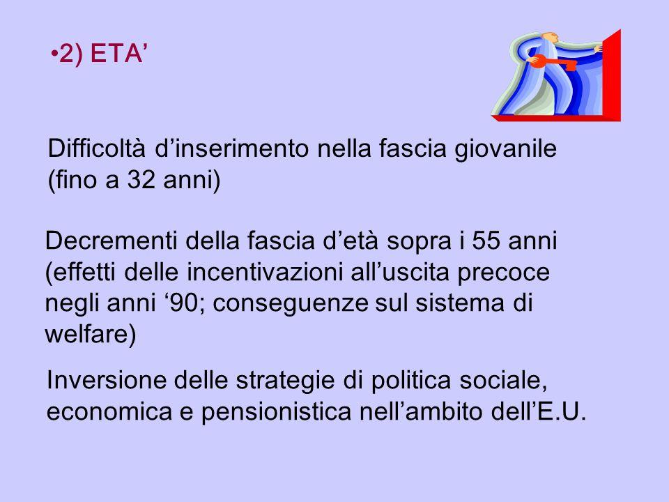 2) ETA' Difficoltà d'inserimento nella fascia giovanile (fino a 32 anni)