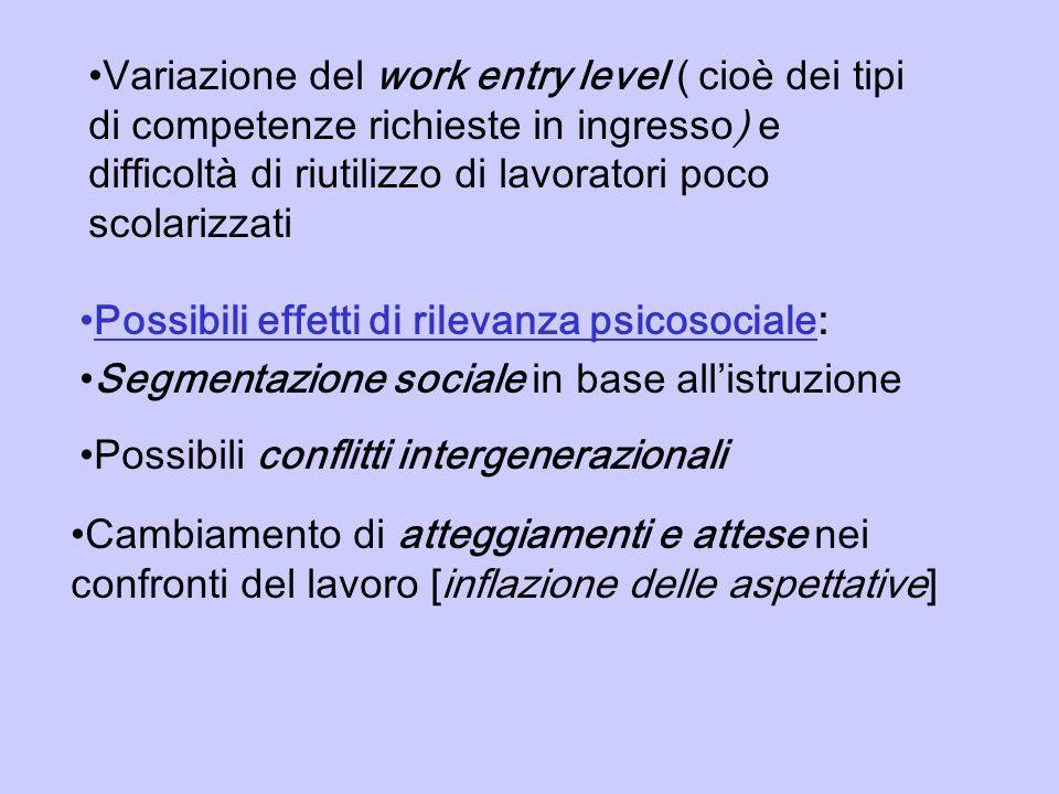 Variazione del work entry level ( cioè dei tipi di competenze richieste in ingresso) e difficoltà di riutilizzo di lavoratori poco scolarizzati