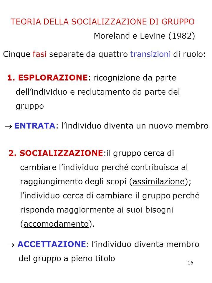 TEORIA DELLA SOCIALIZZAZIONE DI GRUPPO