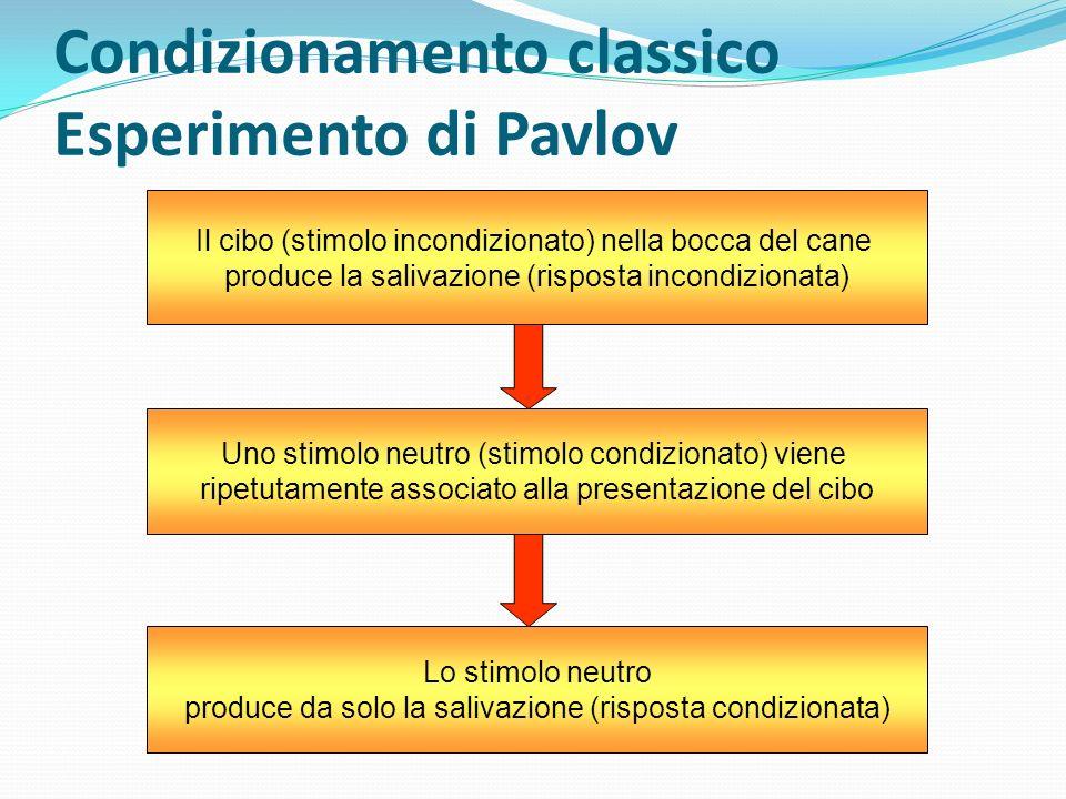 Condizionamento classico Esperimento di Pavlov