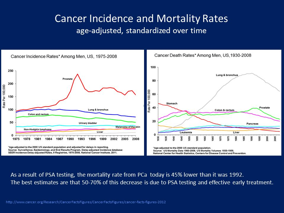 Cancer Incidence and Mortality Rates age-adjusted, standardized over time