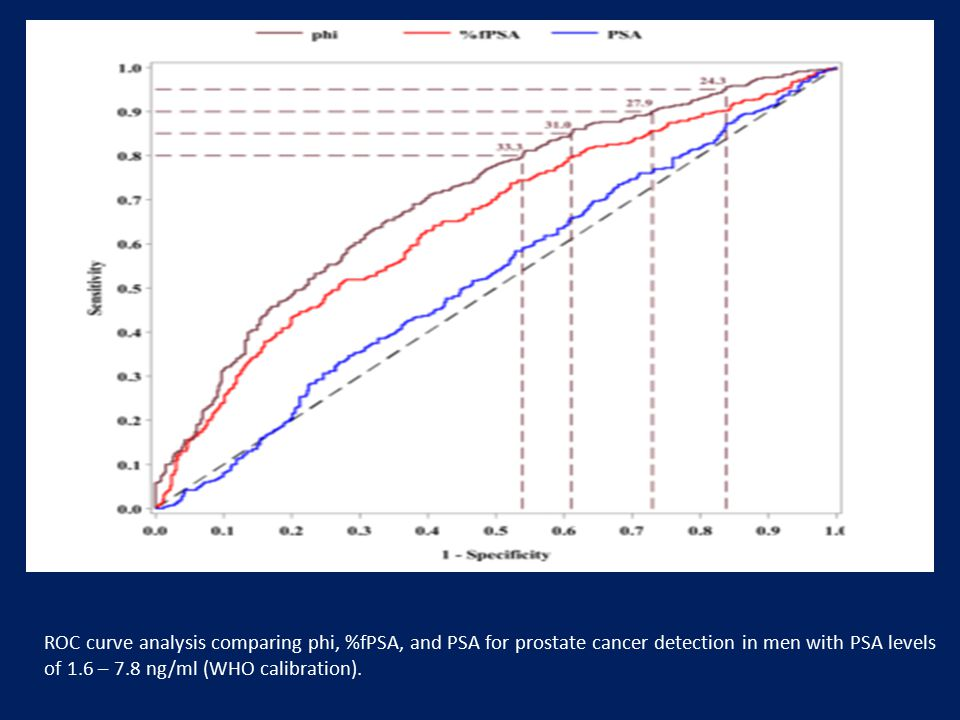 ROC curve analysis comparing phi, %fPSA, and PSA for prostate cancer detection in men with PSA levels