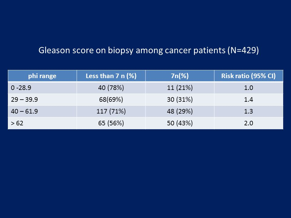 Gleason score on biopsy among cancer patients (N=429)