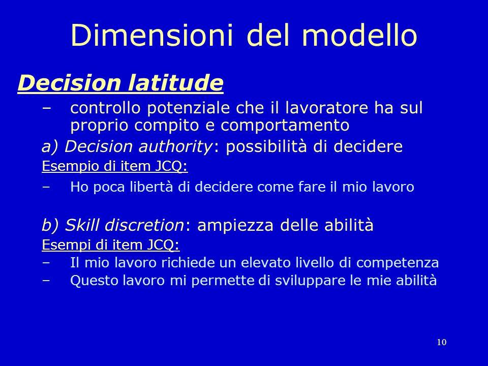 Dimensioni del modello