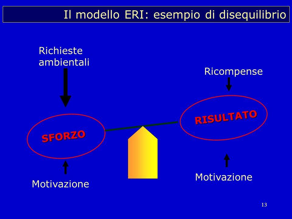 Il modello ERI: esempio di disequilibrio