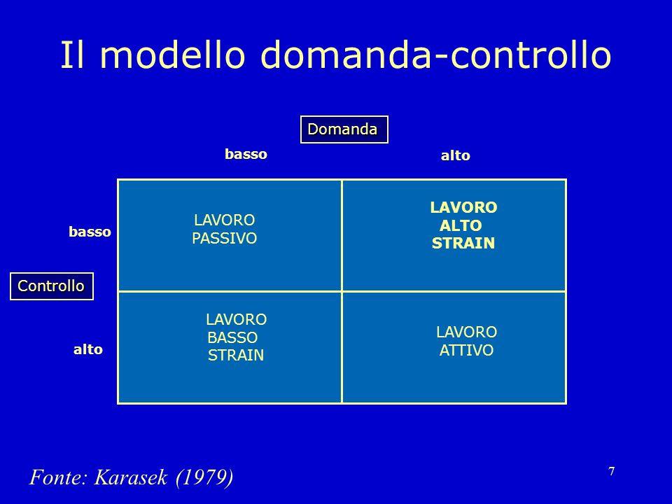 Il modello domanda-controllo