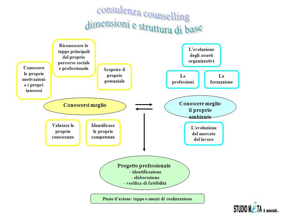 consulenza counselling dimensioni e struttura di base