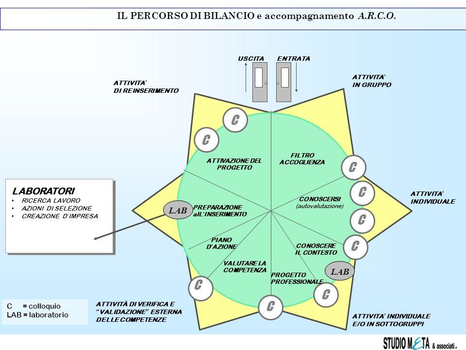 C IL PERCORSO DI BILANCIO e accompagnamento A.R.C.O. LABORATORI LAB