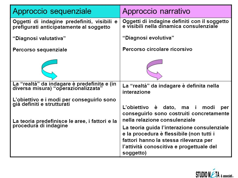 Approccio sequenziale Approccio narrativo