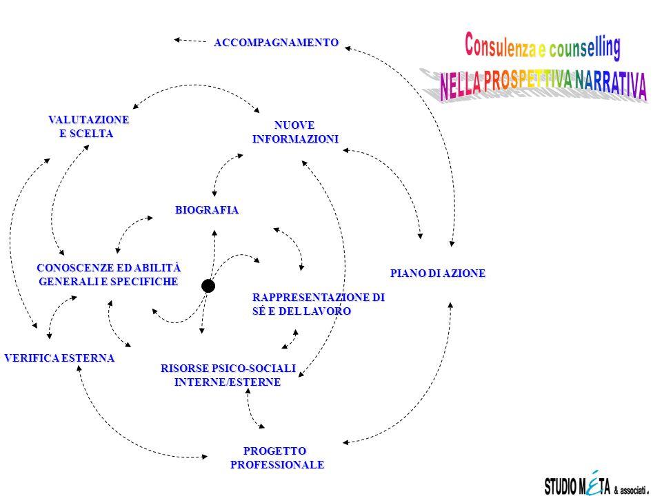 Consulenza e counselling NELLA PROSPETTIVA NARRATIVA