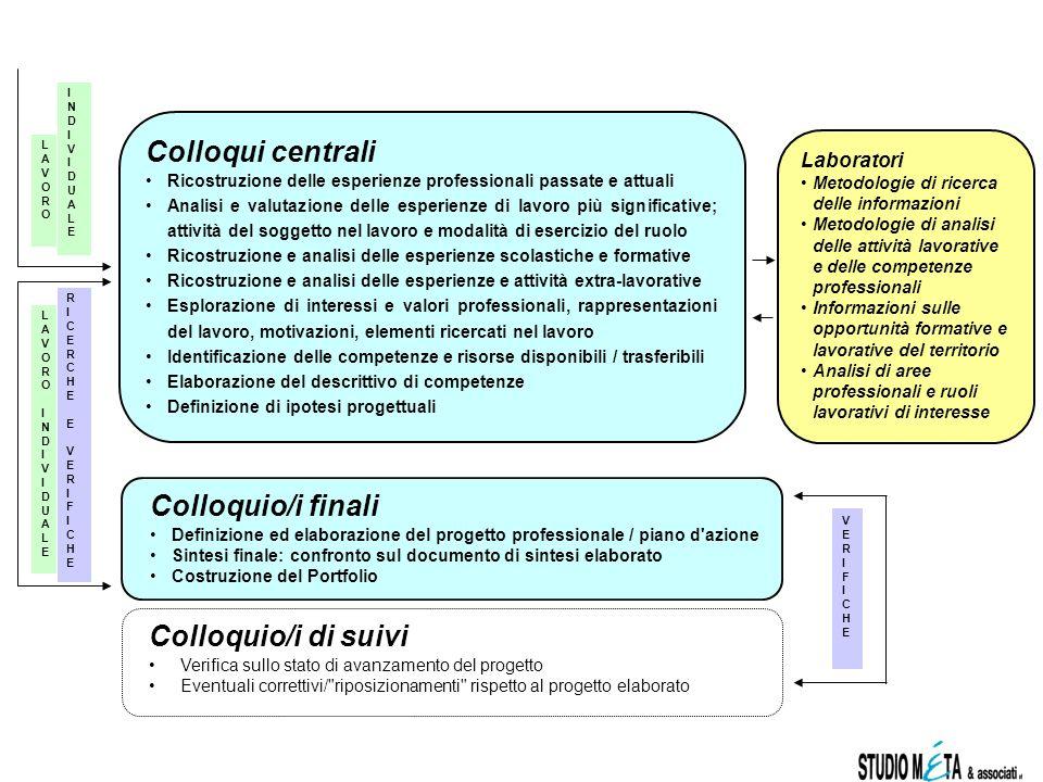 Colloqui centrali Colloquio/i finali Colloquio/i di suivi Laboratori