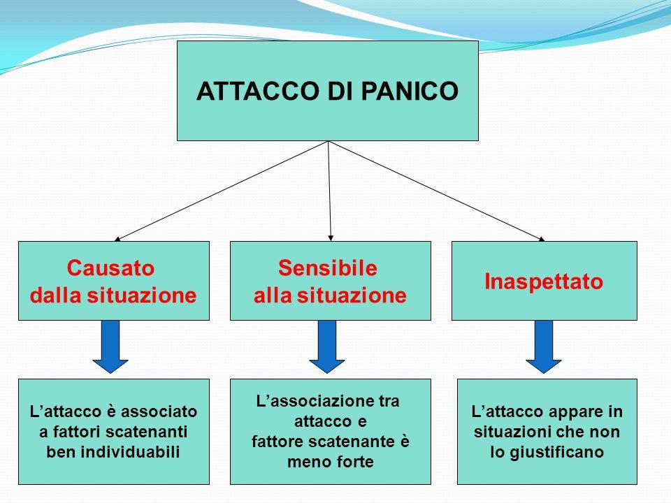 ATTACCO DI PANICO Causato dalla situazione Sensibile alla situazione
