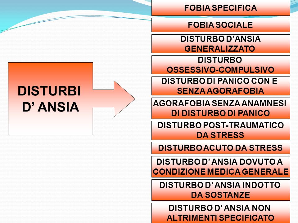 DISTURBI D' ANSIA FOBIA SPECIFICA FOBIA SOCIALE DISTURBO D'ANSIA