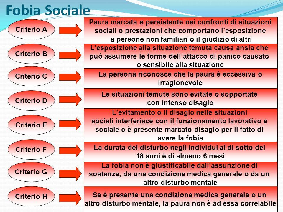 Fobia Sociale Paura marcata e persistente nei confronti di situazioni