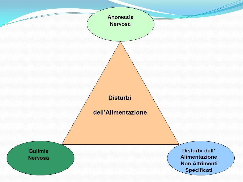 Anoressia Disturbi dell'Alimentazione Bulimia Disturbi dell' Nervosa