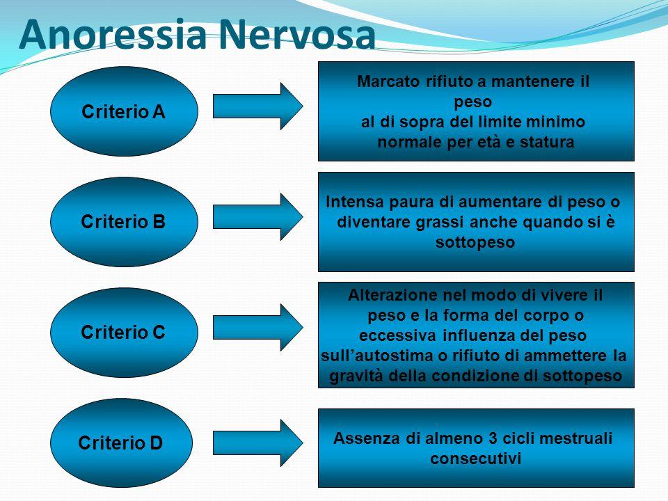 Anoressia Nervosa Criterio A Criterio B Criterio C Criterio D