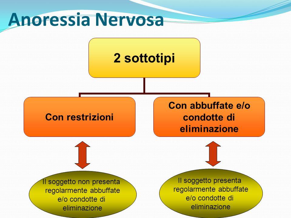 Anoressia Nervosa Il soggetto presenta Il soggetto non presenta