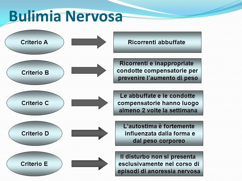 Bulimia Nervosa Criterio A Ricorrenti abbuffate