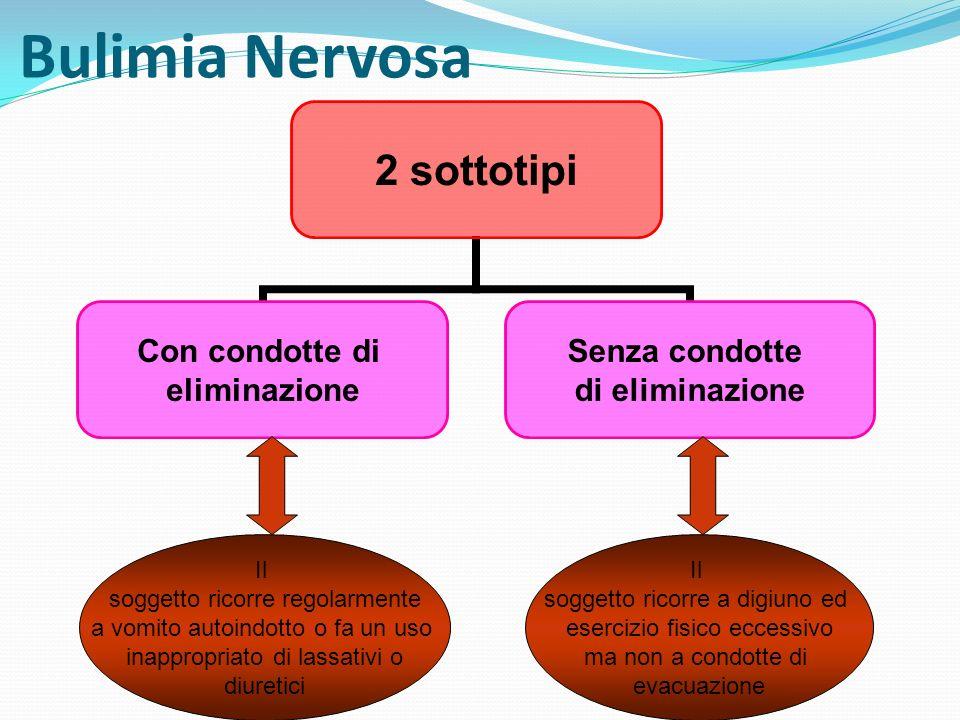 Bulimia Nervosa Il soggetto ricorre regolarmente