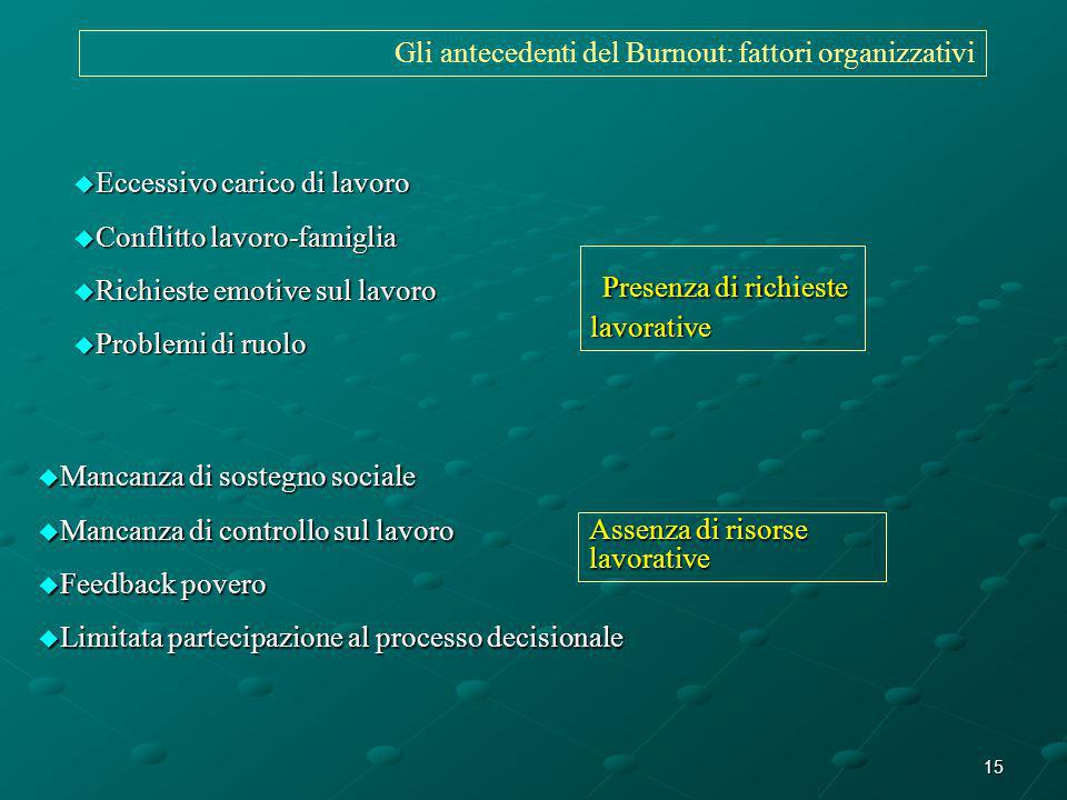 Gli antecedenti del Burnout: fattori organizzativi