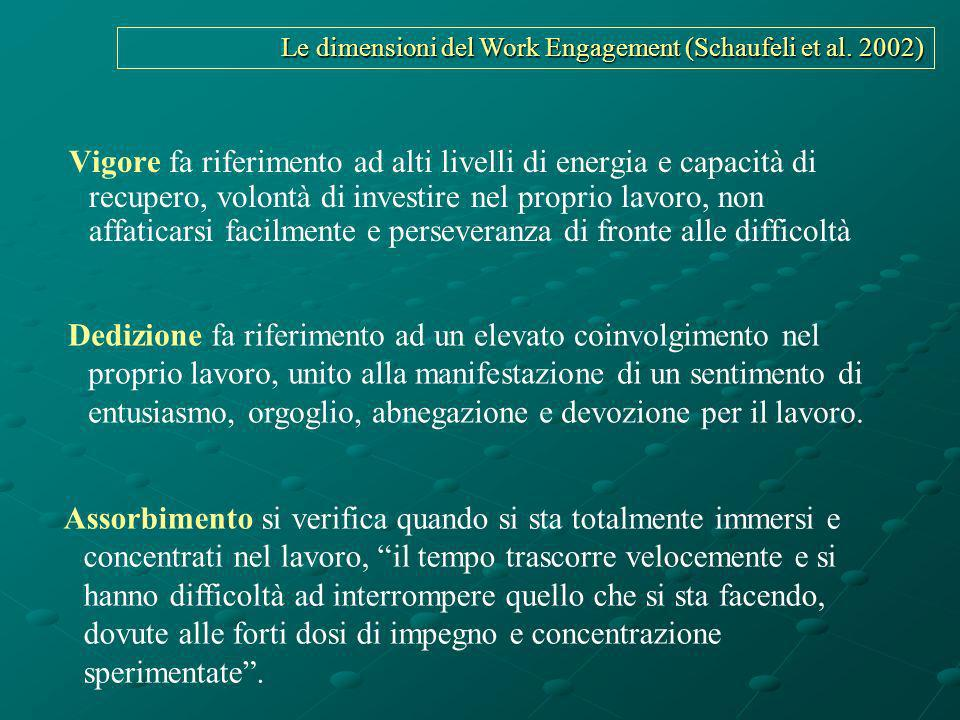 Le dimensioni del Work Engagement (Schaufeli et al. 2002)