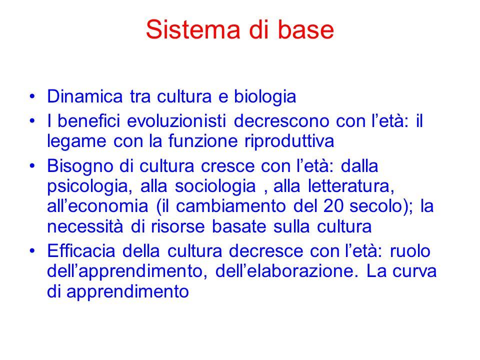 Sistema di base Dinamica tra cultura e biologia