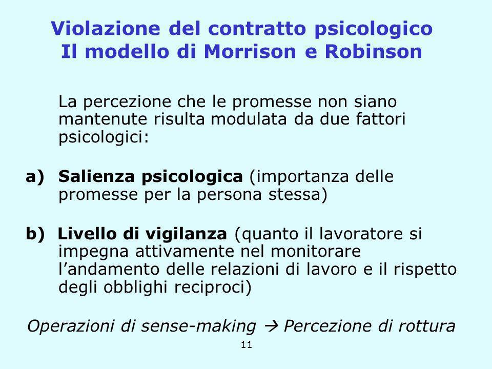 Violazione del contratto psicologico Il modello di Morrison e Robinson