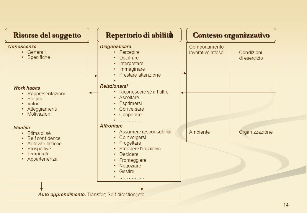 Contesto organizzativo
