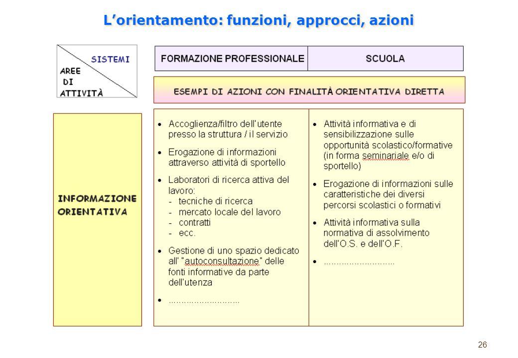 L'orientamento: funzioni, approcci, azioni