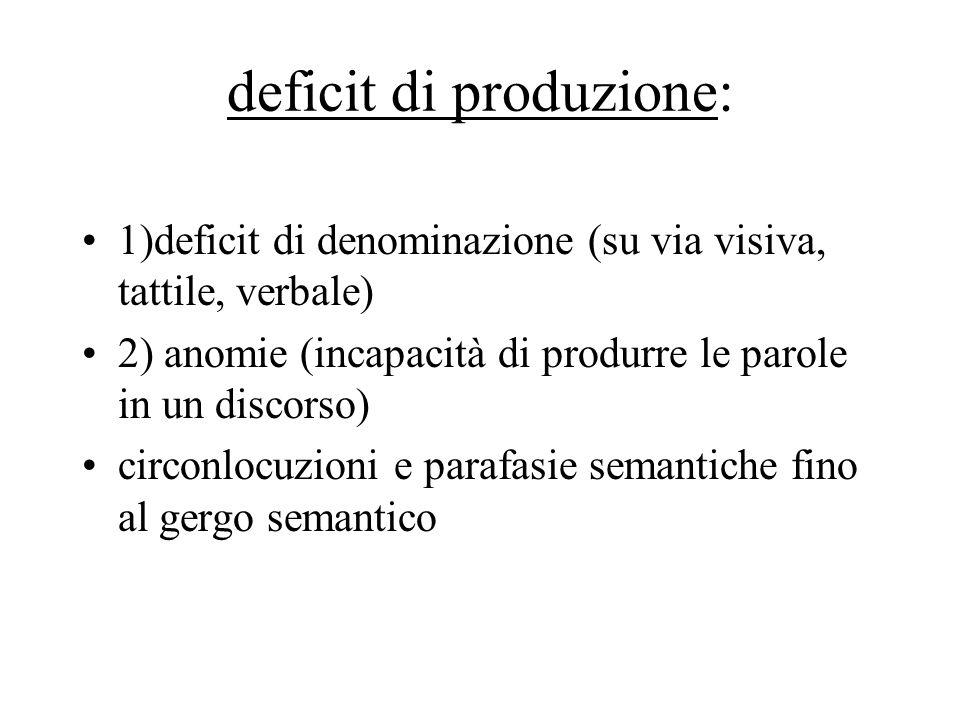 deficit di produzione: