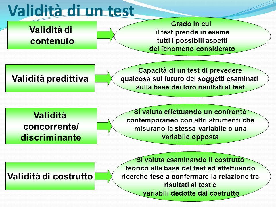 Validità di un test Validità di contenuto Validità predittiva Validità