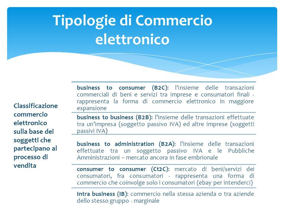 Tipologie di Commercio elettronico