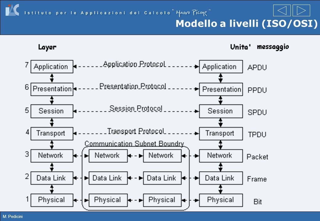 Modello a livelli (ISO/OSI)