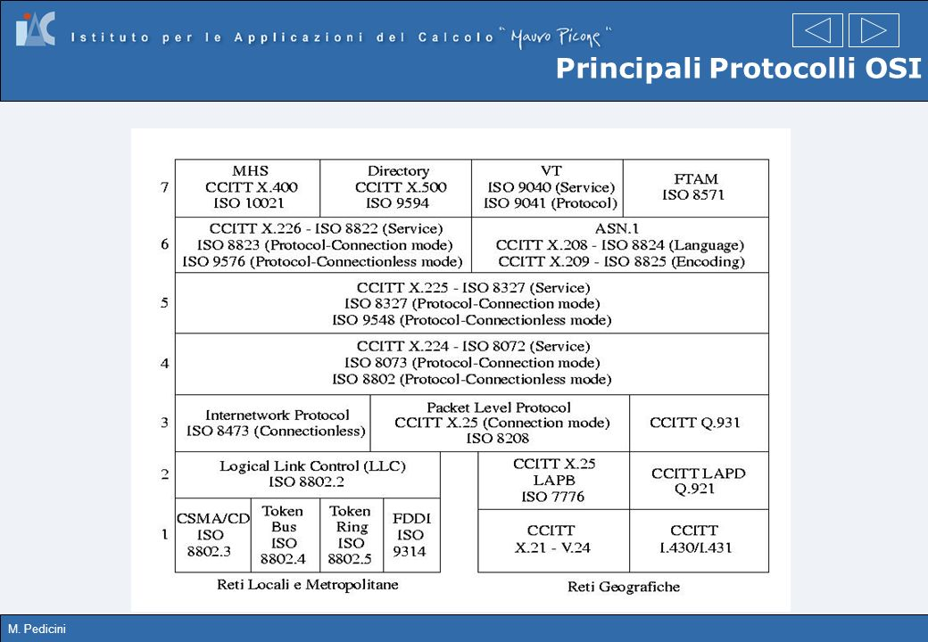 Principali Protocolli OSI