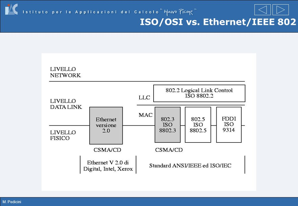 ISO/OSI vs. Ethernet/IEEE 802