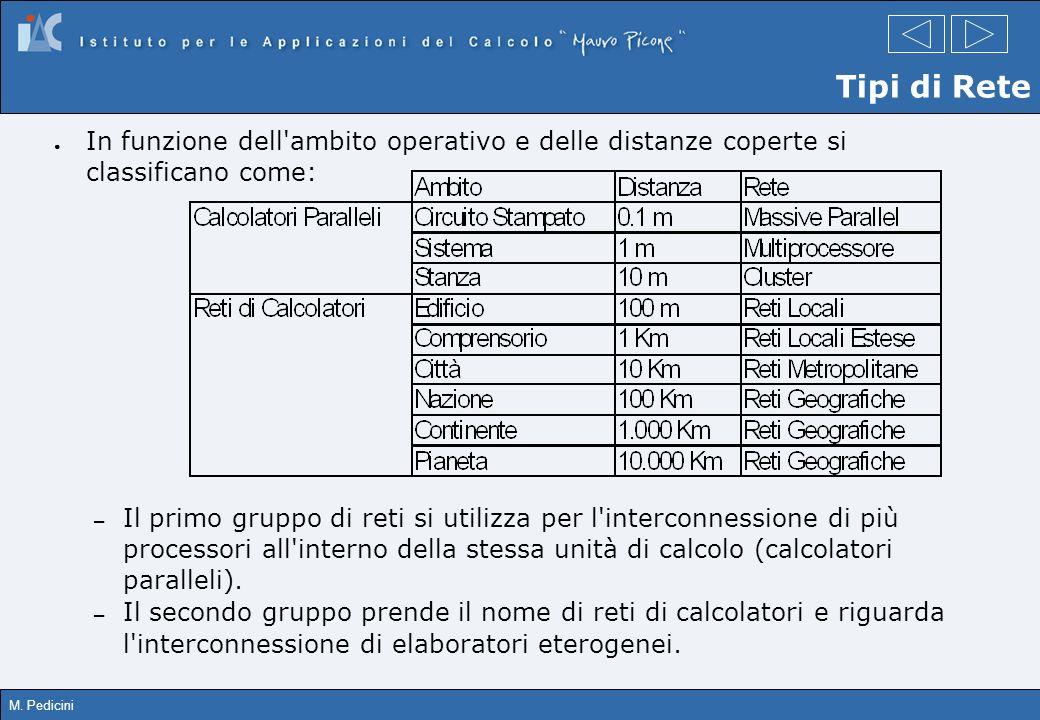 Tipi di Rete In funzione dell ambito operativo e delle distanze coperte si classificano come: