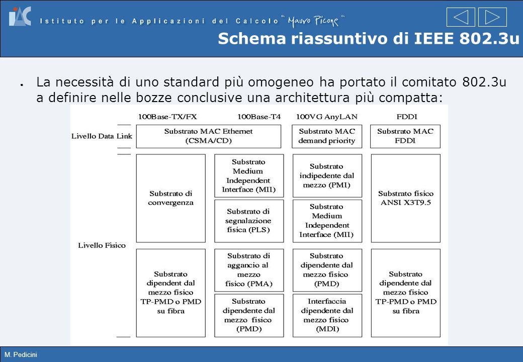 Schema riassuntivo di IEEE 802.3u