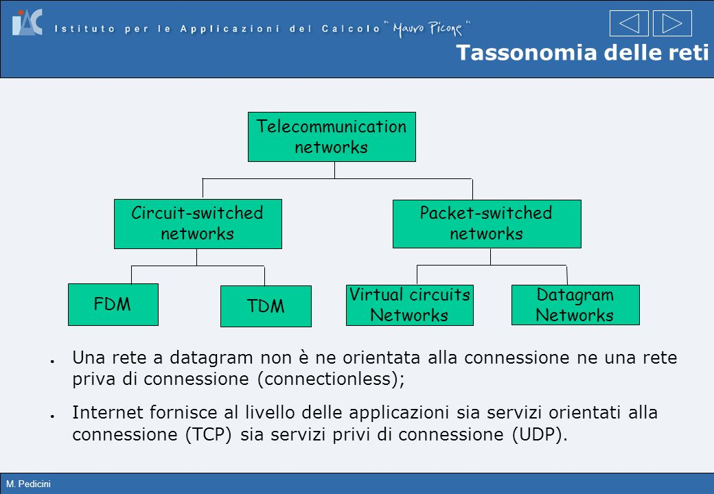 Tassonomia delle reti Telecommunication networks Circuit-switched FDM