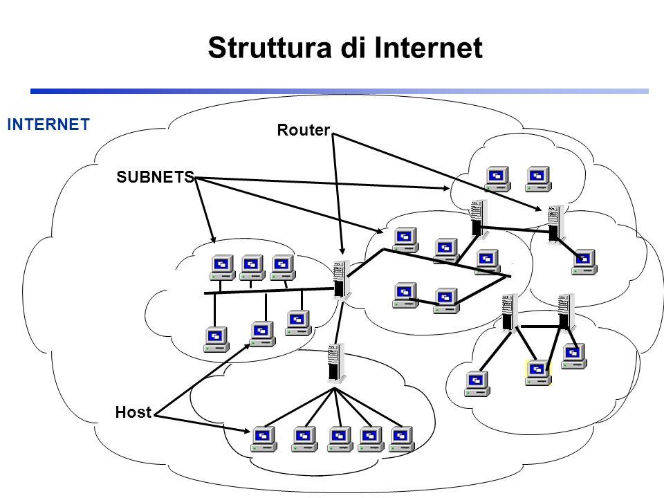 Struttura di Internet INTERNET Router SUBNETS Host