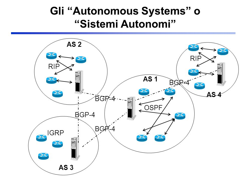 Gli Autonomous Systems o Sistemi Autonomi