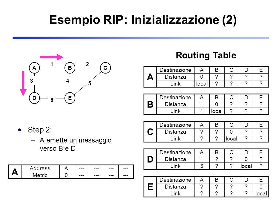 Esempio RIP: Inizializzazione (2)