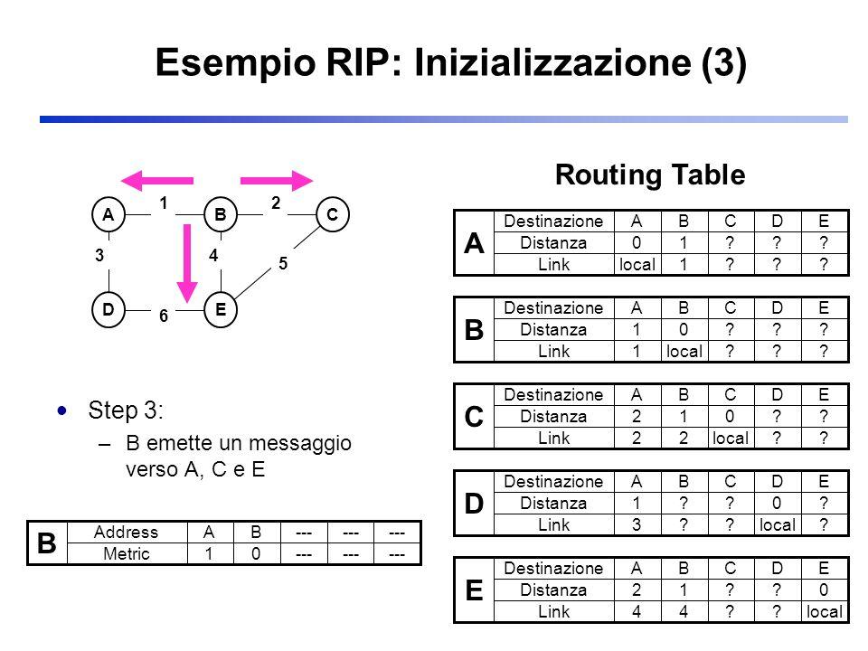 Esempio RIP: Inizializzazione (3)