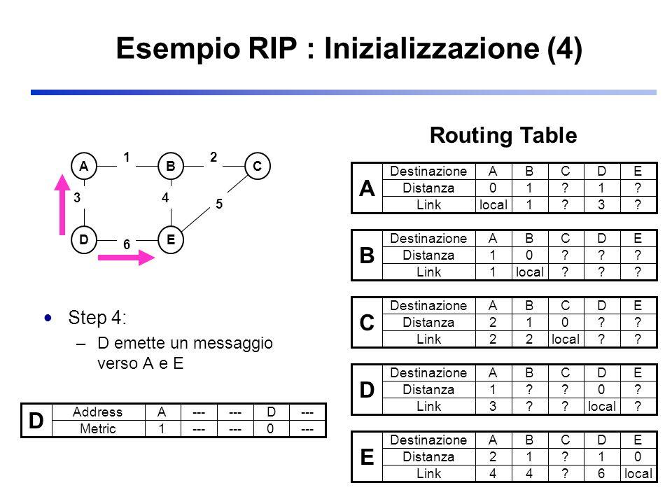 Esempio RIP : Inizializzazione (4)
