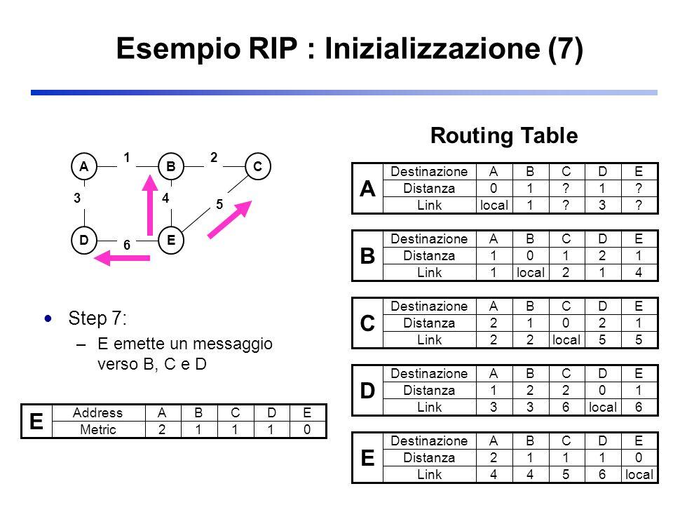 Esempio RIP : Inizializzazione (7)