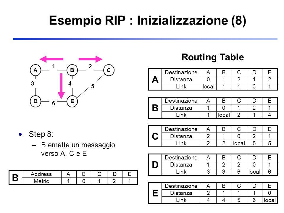 Esempio RIP : Inizializzazione (8)