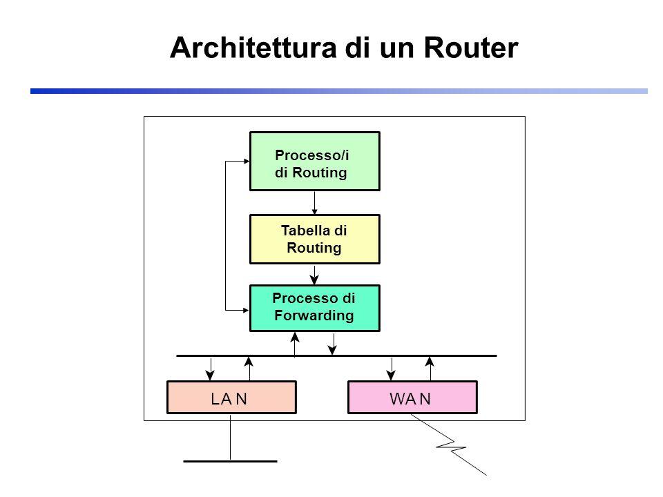 Architettura di un Router