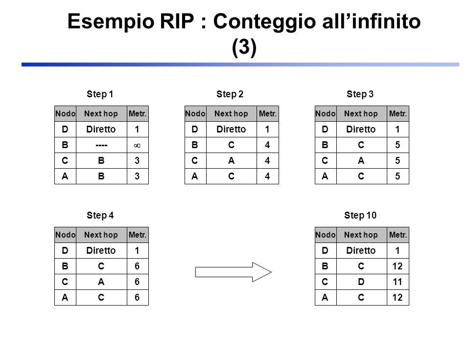Esempio RIP : Conteggio all'infinito (3)