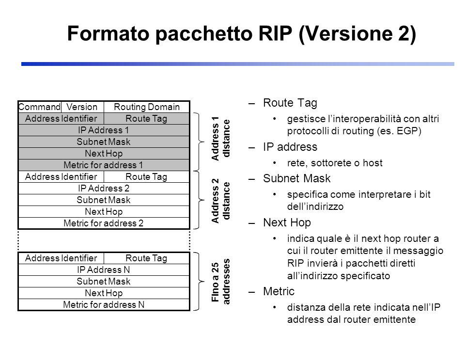 Formato pacchetto RIP (Versione 2)