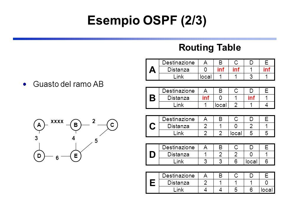 Esempio OSPF (2/3) Routing Table A Guasto del ramo AB Destinazione
